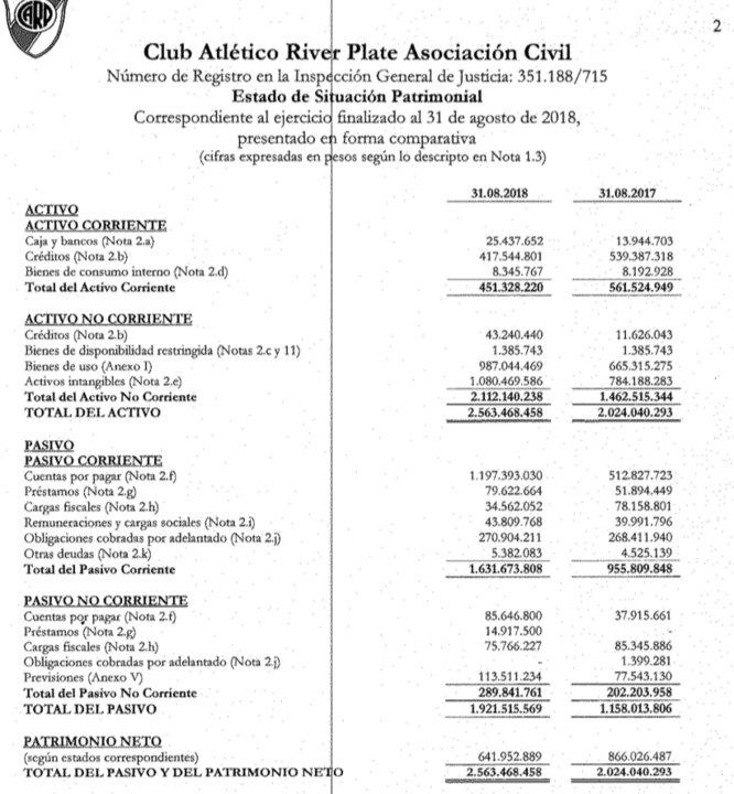 Los números de River arrojan un déficit de $512 millones para el ejercicio 2017-2018.