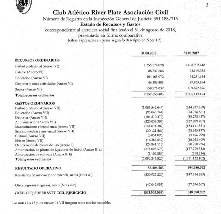 Los ingresos y los gastos de River, según el ejercicio 2017-2018