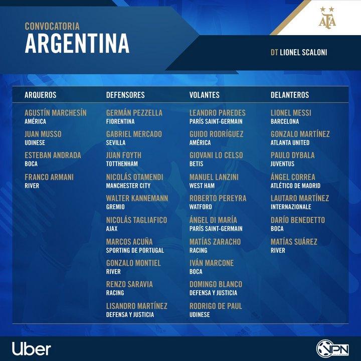 Esta es la lista de la Selección Argentina.