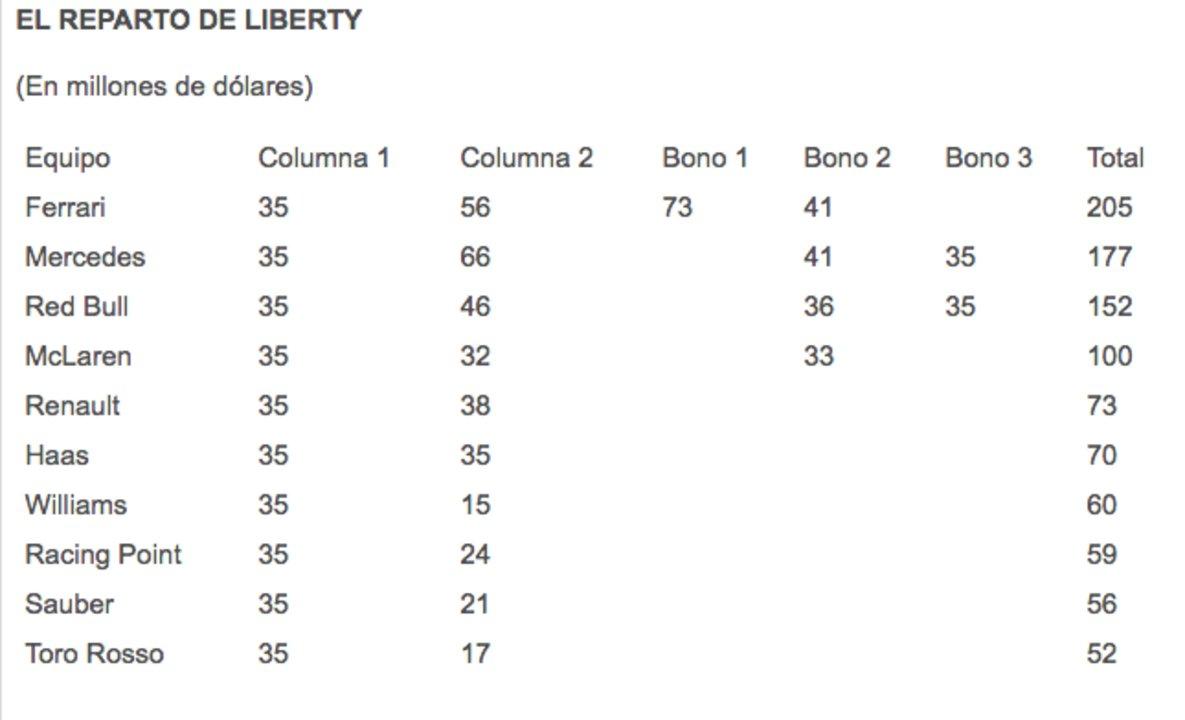 """Reparto de """"Liberty Media""""."""