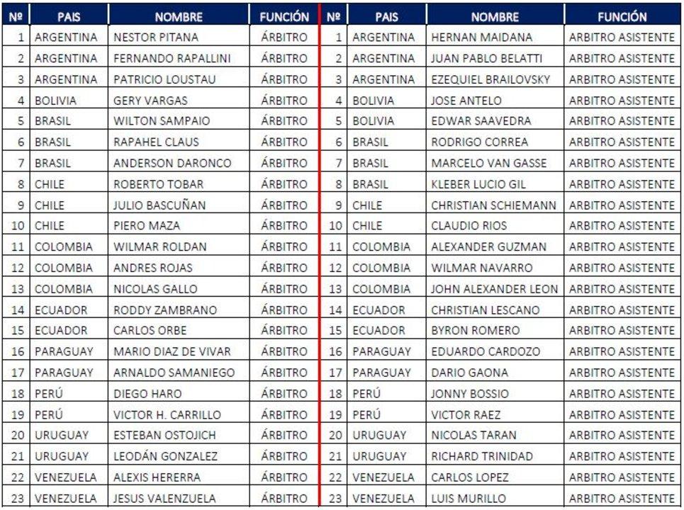 Esta es la lista completa (CONMEBOL).