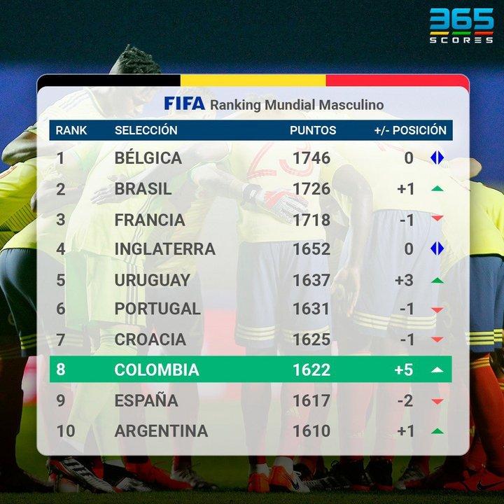"""Este es el """"Top 10"""" del Ránking FIFA (Scores 365 App)"""