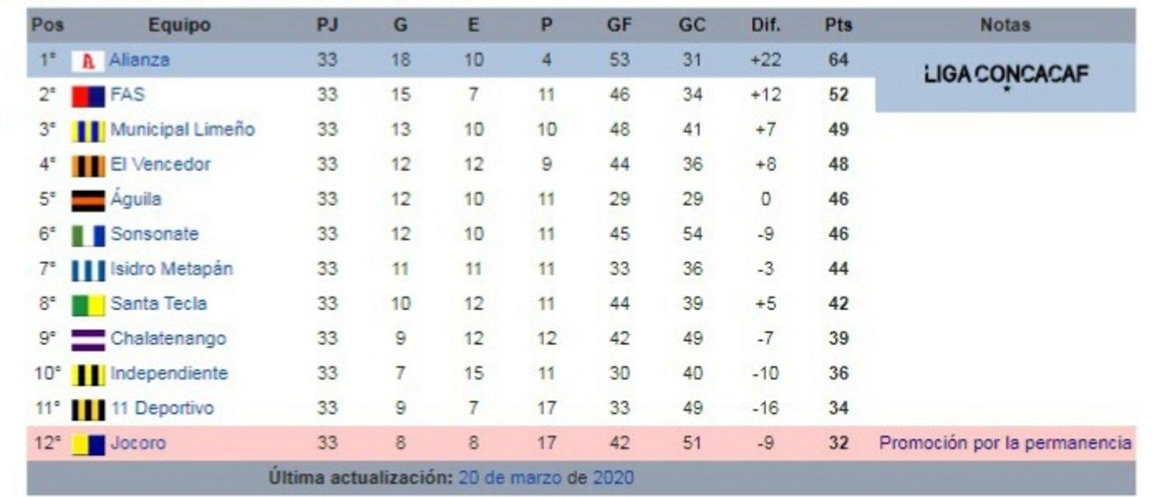 Tabla Acumulada de la temporada 2019/2020 de El Salvador, contabilizando Apertura y las once fechas del Clausura (FOTO: Wikipedia)