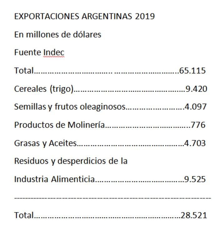 Exportaciones argentinas en 2019