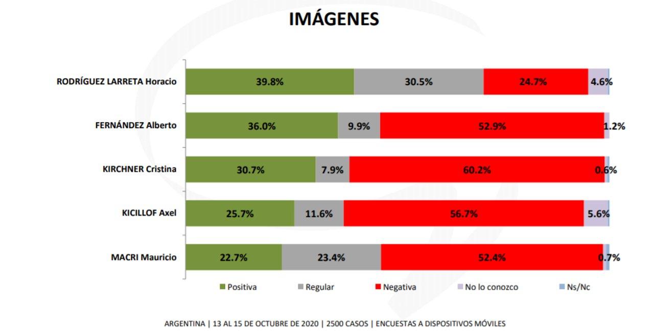 Las últimas encuestas según la consultora Giacobbe. Larreta, la imagen más fortalecida.