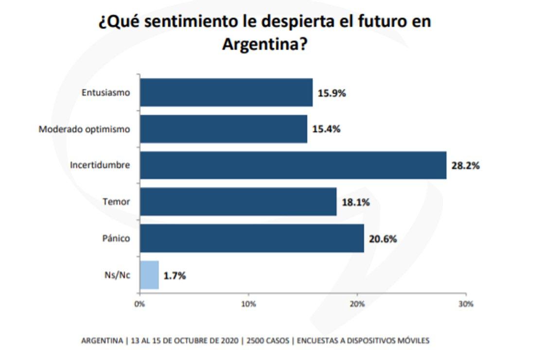 """Los encuestados, según consultora Giacobbe, tienen más """"incertidumbre"""" que """"expectativas""""."""