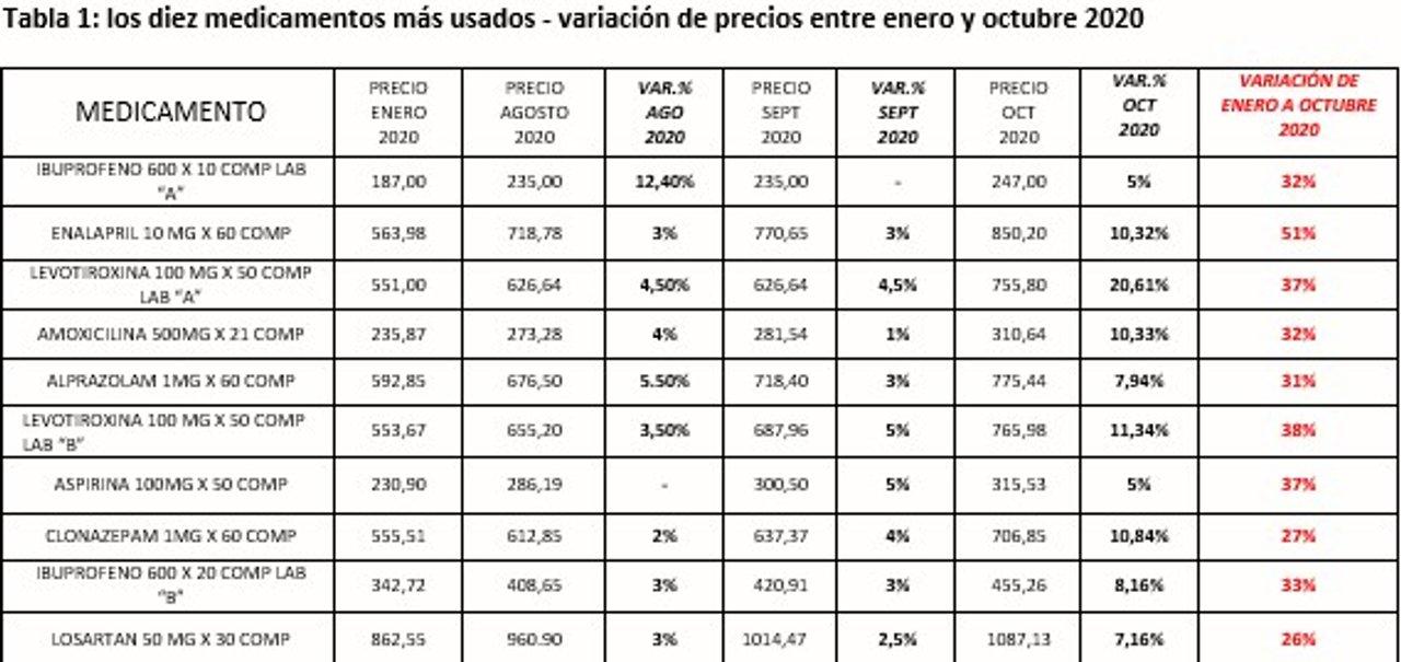 Fuente: Centro de Profesionales Farmacéuticos Argentinos (Ceprofar), octubre de 2020