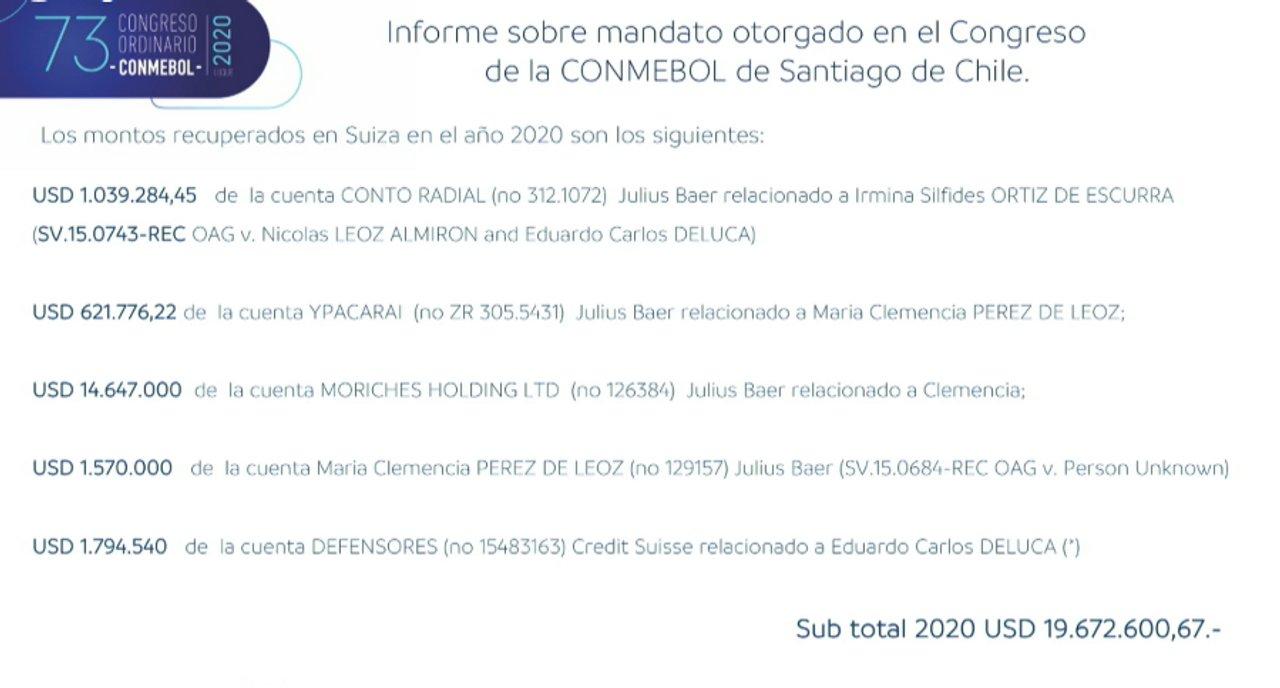 El detalle del 2020: dinero recuperado en Suiza 1/2.
