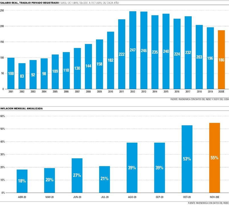 Fuente: Invenómica con datos del Indec y DGEyC del GCBA.