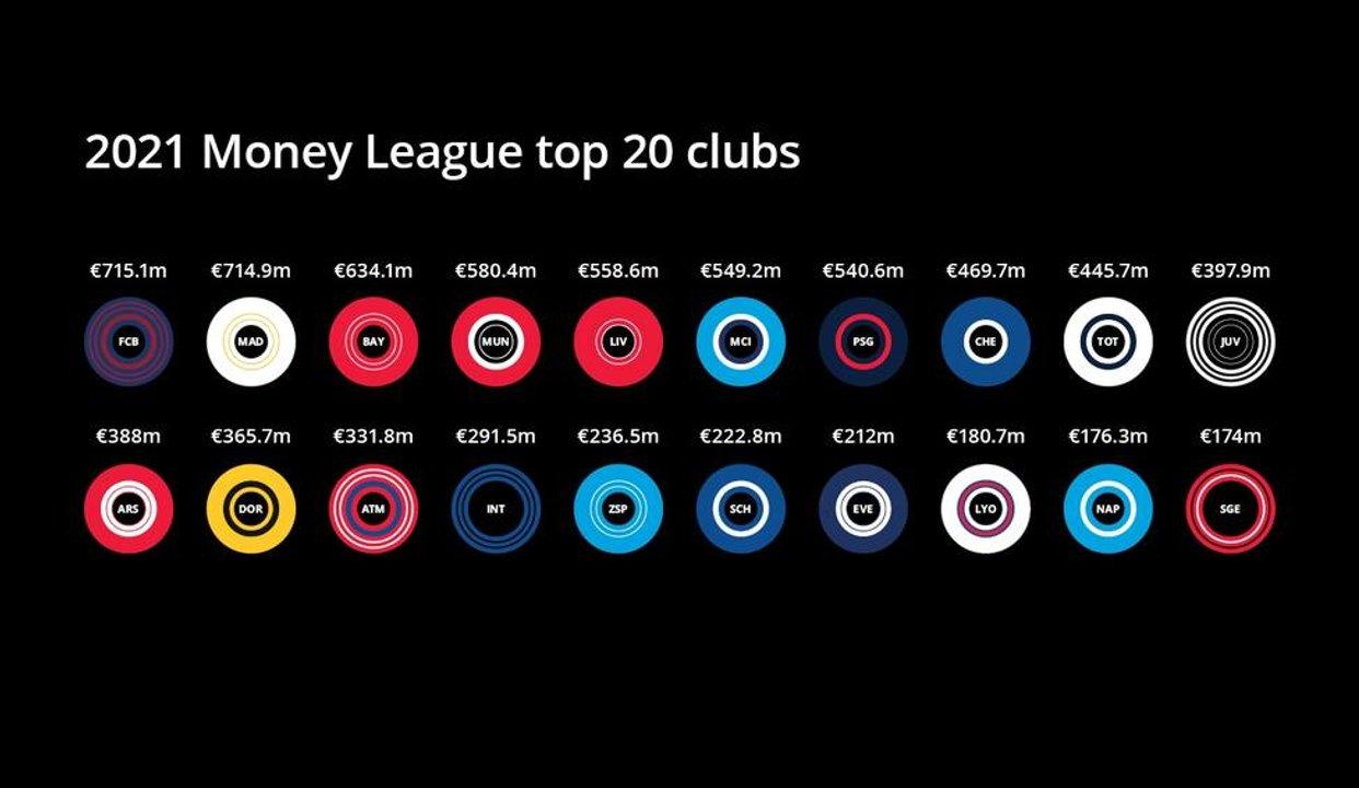 Money League, los 20 principales club y sus ingresos en el año de la pandemia.
