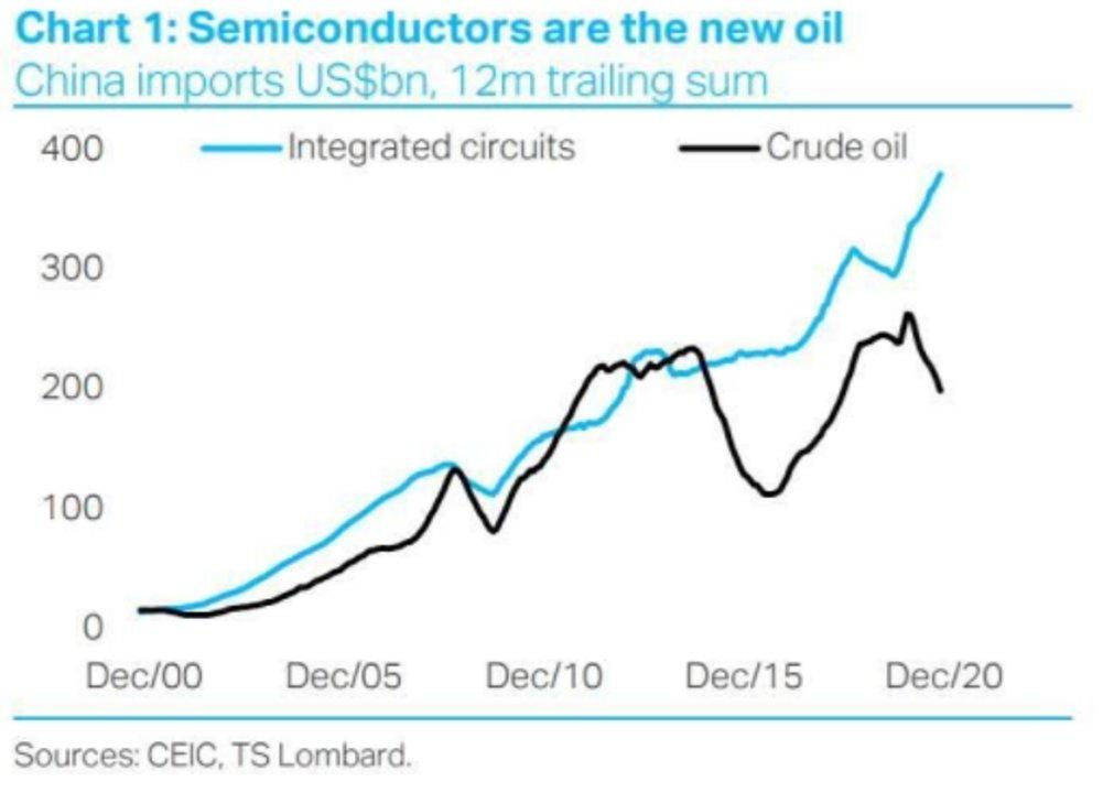 Las importaciones de China de circuitos integrados y petróleo