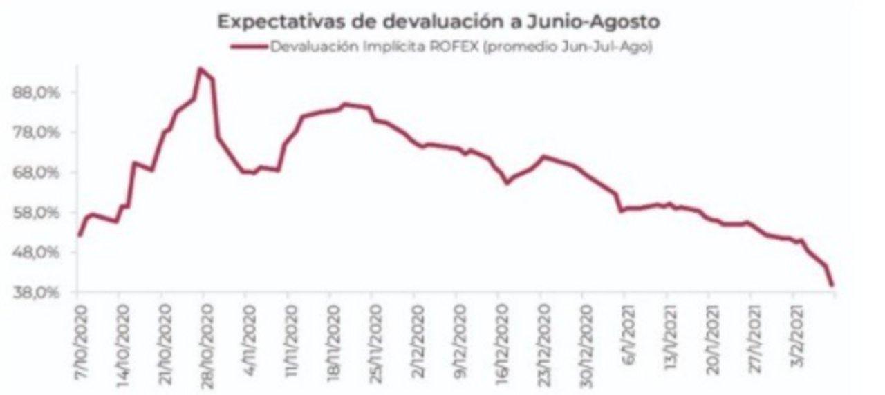 (Expectativas de devaluación, gráfico publicado por Clarín)