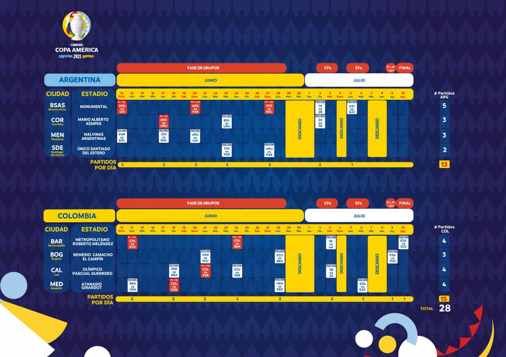 Este es el fixture completo de la Copa América.